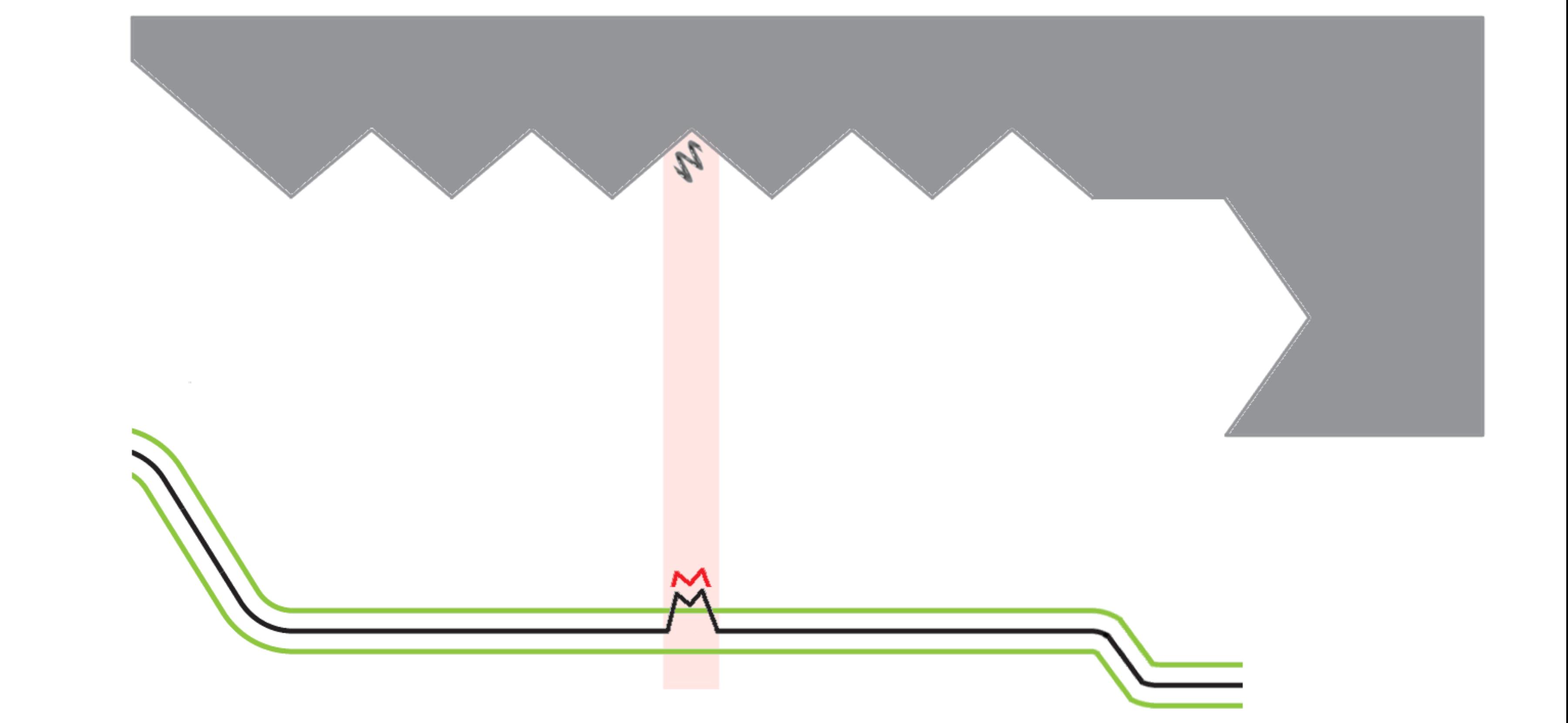 IIT profile - chip inside thread